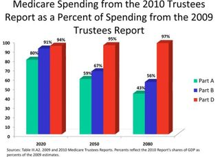 2010-10-18-THCB Graphic-medicare-spending-from-the-2010-Trustees-Report_FOR_SHOW