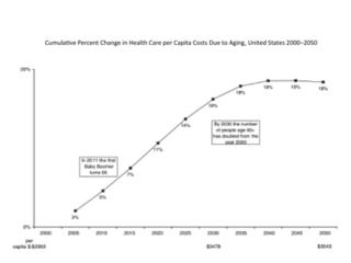 Cumulativepercentagechange